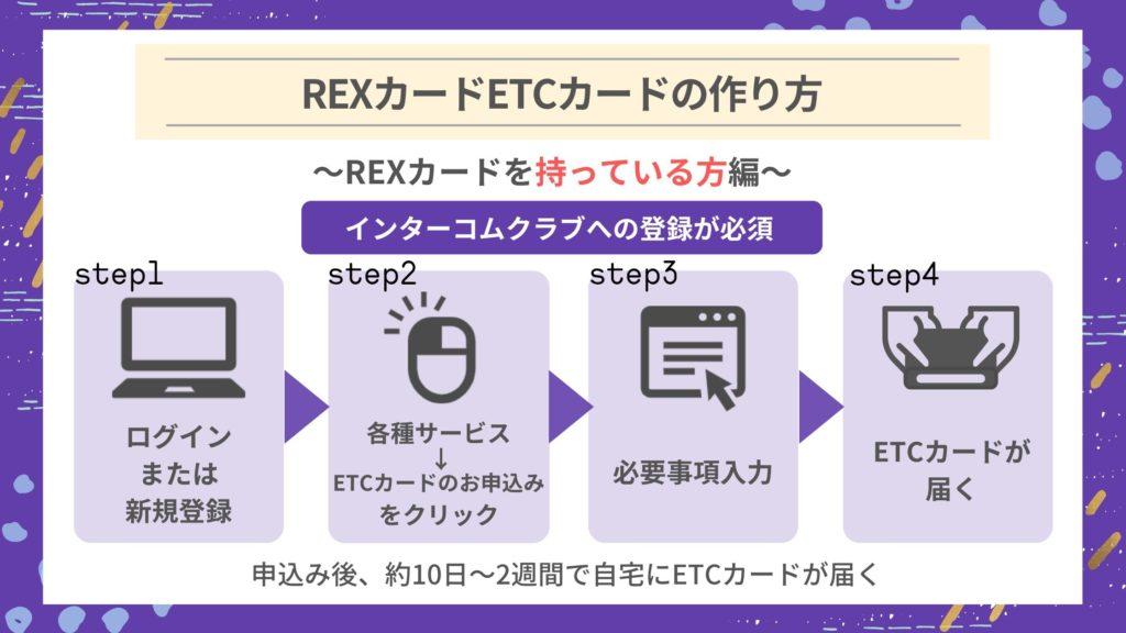 REXカードのETCカードを作る方法|REXカードを持っている方