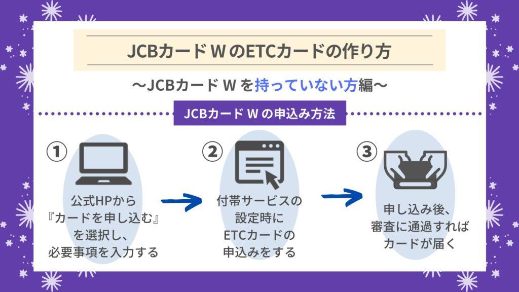 JCBカード WのETCカードを作る方法|まだJCBカード Wを持っていない方